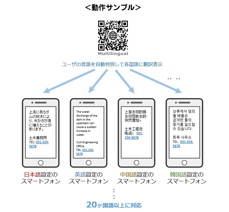 QRコード 翻訳 動作イメージ